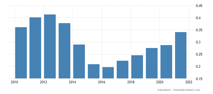 ukraine ppp conversion factor gdp to market exchange rate ratio wb data