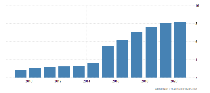 ukraine ppp conversion factor private consumption lcu per international dollar wb data