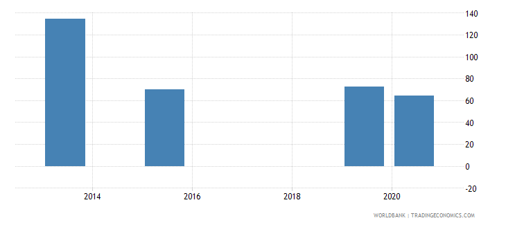 ukraine present value of external debt percent of exports of goods services and income wb data