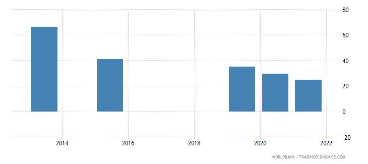 ukraine present value of external debt percent of gni wb data