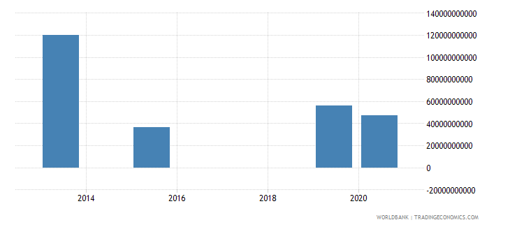 ukraine present value of external debt us dollar wb data