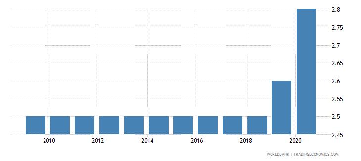 ukraine prevalence of undernourishment percent of population wb data