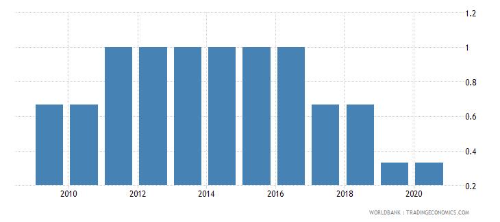 ukraine primary completion wb data