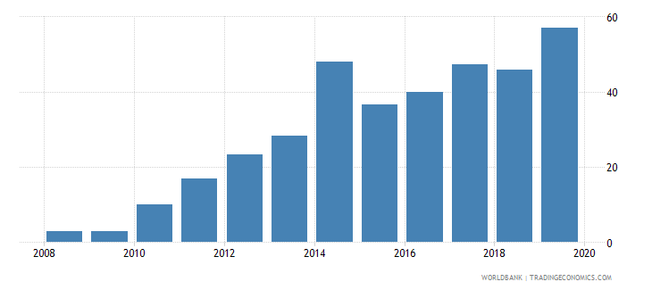 ukraine private credit bureau coverage percent of adults wb data