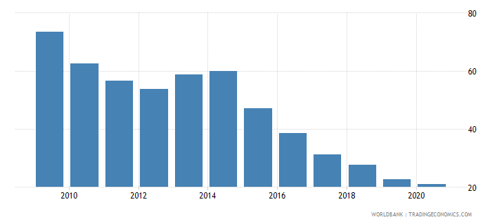 ukraine private credit by deposit money banks to gdp percent wb data