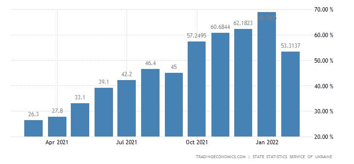 Ukraine Producer Prices Change