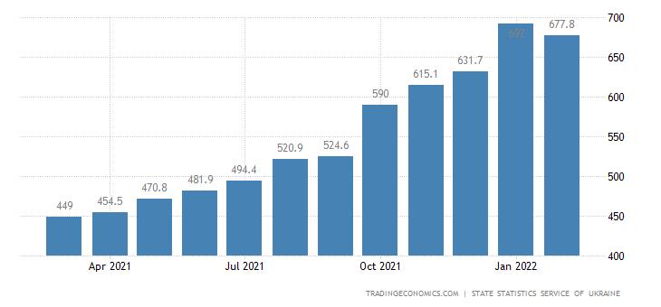 Ukraine Producer Prices