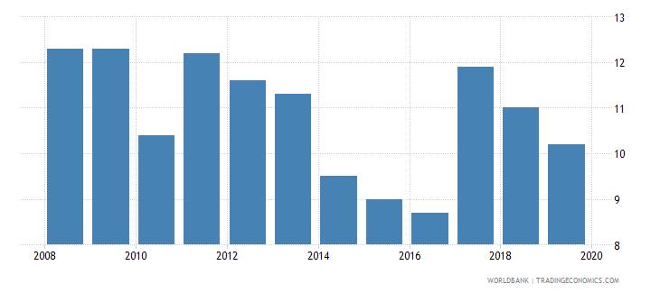 ukraine profit tax percent of commercial profits wb data