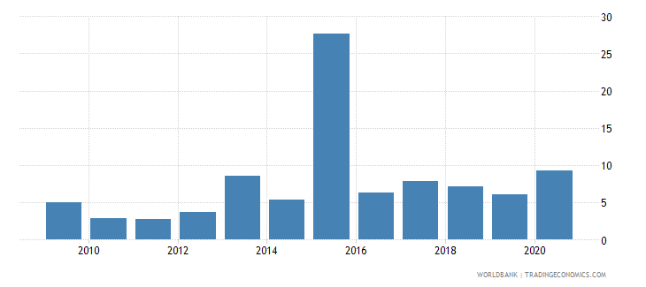 ukraine public and publicly guaranteed debt service percent of exports excluding workers remittances wb data