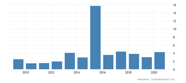 ukraine public and publicly guaranteed debt service percent of gni wb data