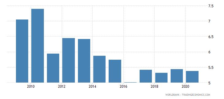ukraine public spending on education total percent of gdp wb data