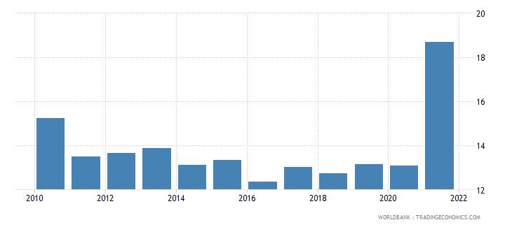 ukraine public spending on education total percent of government expenditure wb data