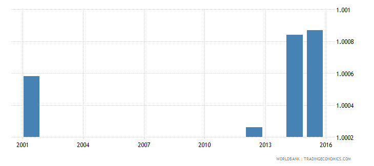 ukraine ratio of young literate females to males percent ages 15 24 wb data