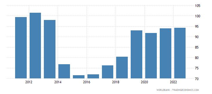 ukraine real effective exchange rate index 2000  100 wb data