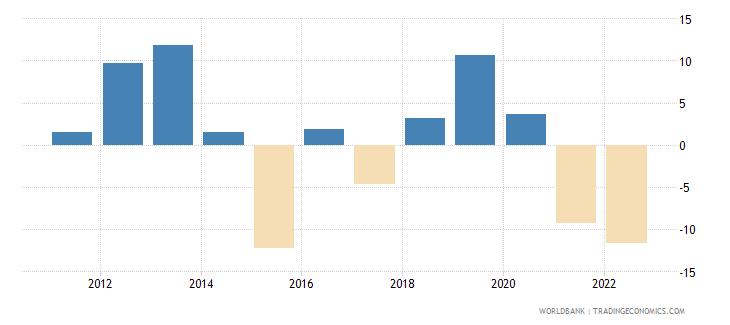 ukraine real interest rate percent wb data