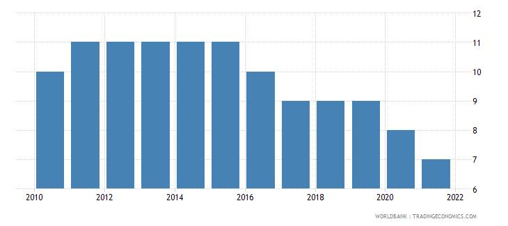 ukraine regulatory quality number of sources wb data