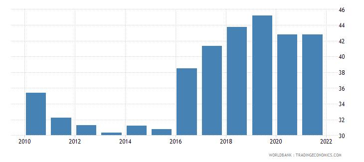 ukraine regulatory quality percentile rank wb data