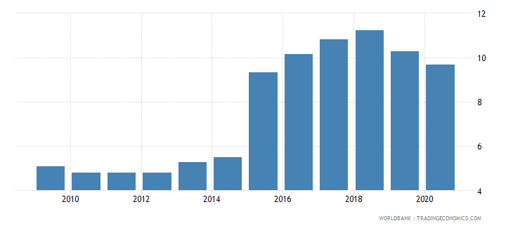 ukraine remittance inflows to gdp percent wb data