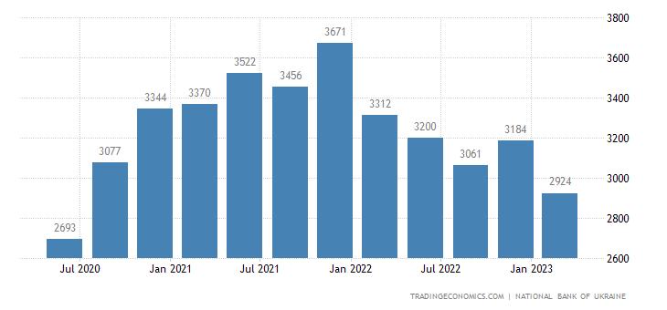 Ukraine Remittances