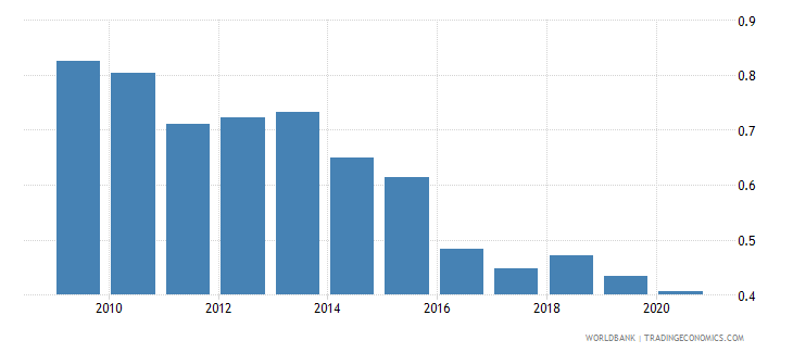 ukraine research and development expenditure percent of gdp wb data