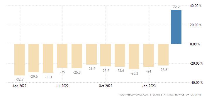 Ukraine Retail Sales YoY