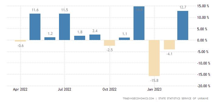 Ukraine Retail Sales MoM