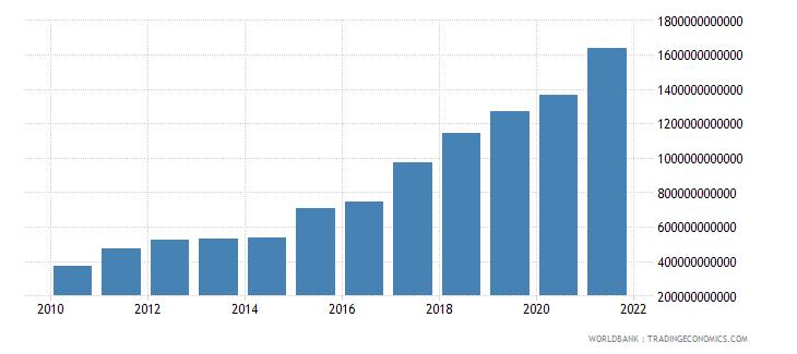 ukraine revenue excluding grants current lcu wb data