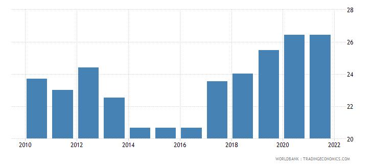 ukraine rule of law percentile rank wb data