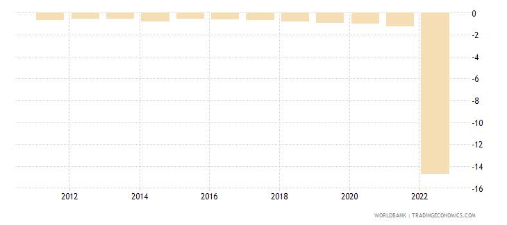 ukraine rural population growth annual percent wb data