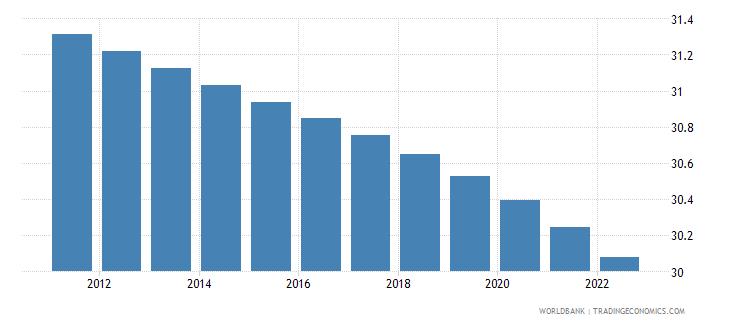 ukraine rural population percent of total population wb data