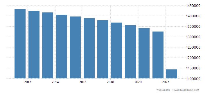 ukraine rural population wb data