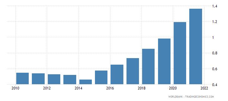 ukraine school enrollment primary private percent of total primary wb data