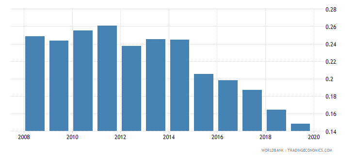 ukraine school life expectancy post secondary non tertiary female years wb data