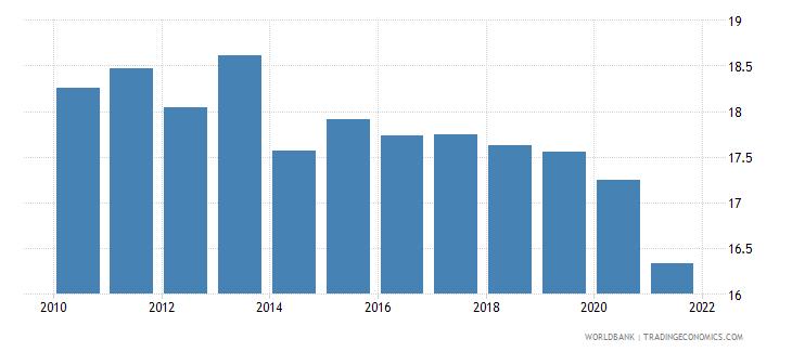 ukraine self employed male percent of males employed wb data