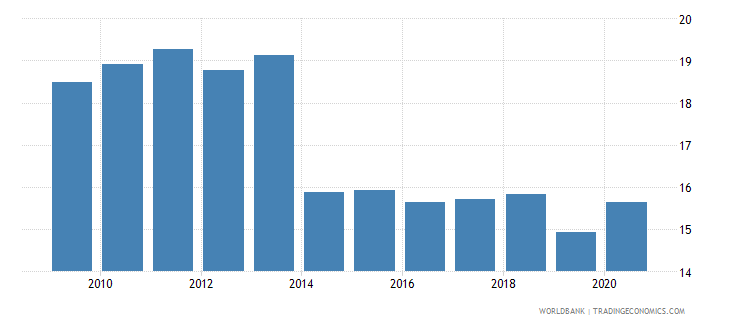 ukraine self employed total percent of total employed wb data