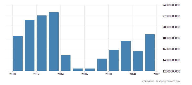 ukraine service exports bop us dollar wb data