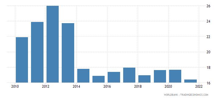 ukraine short term debt percent of total external debt wb data