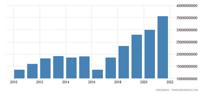 ukraine social contributions current lcu wb data