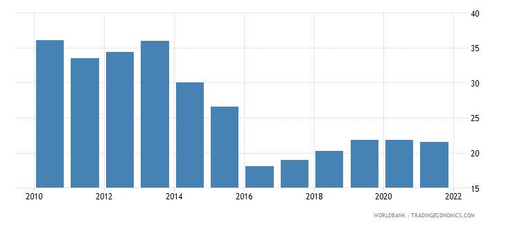 ukraine social contributions percent of revenue wb data