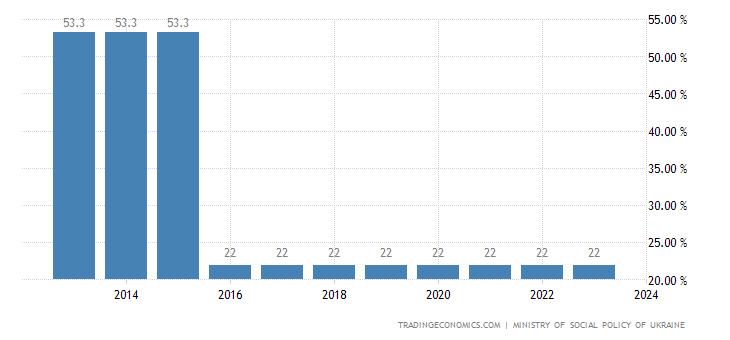 Ukraine Social Security Rate