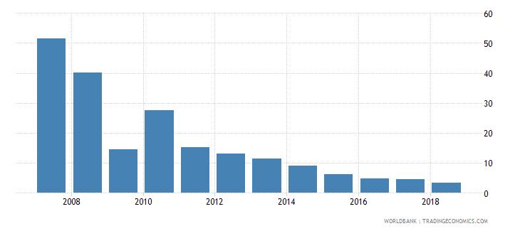 ukraine stock market capitalization to gdp percent wb data