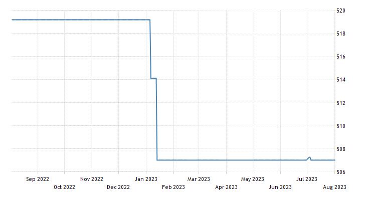 Ukraine Stock Market (PFTS)