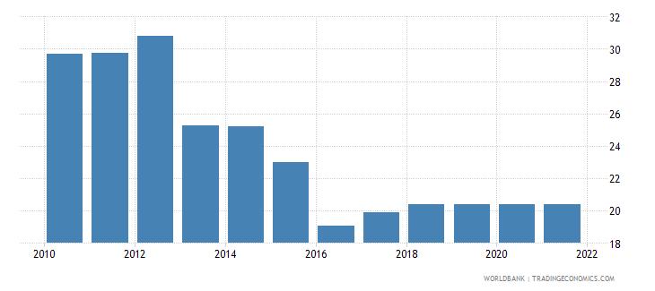 ukraine stock price volatility wb data