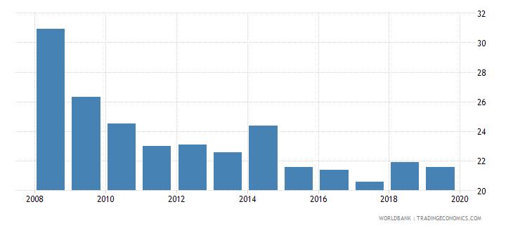 ukraine suicide mortality rate per 100000 population wb data