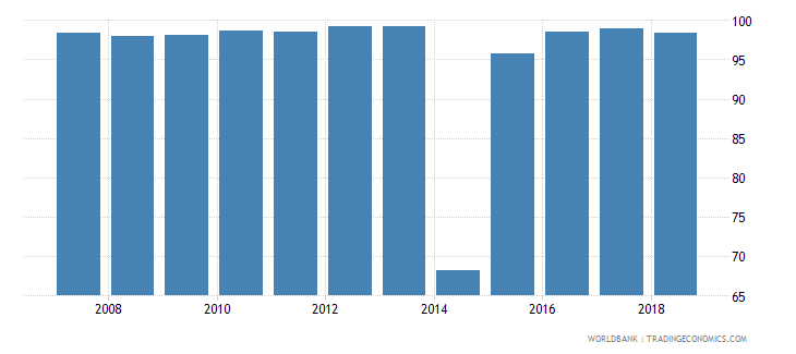 ukraine survival rate to grade 4 of primary education female percent wb data