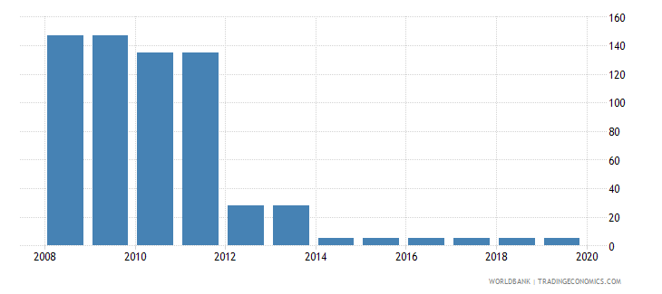 ukraine tax payments number wb data