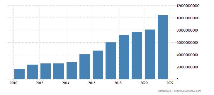 ukraine tax revenue current lcu wb data
