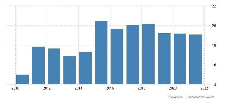 ukraine tax revenue percent of gdp wb data