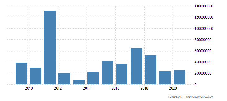 ukraine taxes on exports current lcu wb data