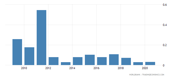ukraine taxes on exports percent of tax revenue wb data